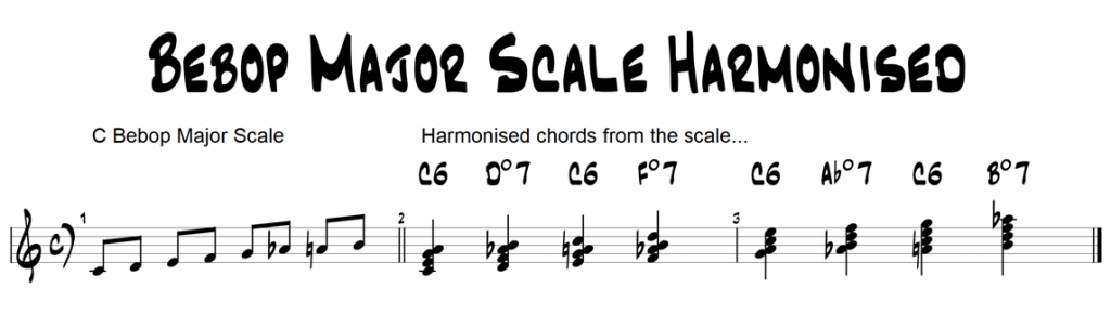 Building Chords from the Bebop Major Scale Most of us are quite familiar with harmonising a regular (seven-note) major scale. In this lesson however, I'm going to examine what happens when you try harmonising the bebop version of the major scale. As a quick reminder, the normal major scale in C would be this series of notes C D E F G A B (C) The bebop major scale adds an extra note to the above giving us this series of notes C D E F G Ab A B (C) As the bebop scale now gives us an eight-note (rather than a seven-note) scale, we have to re-think our harmonisation approach a little. Harmonisation Comparison The regular major scale gives us the following 7th chords when harmonised Cmaj7 - Dm7 - Em7 - Fmaj7 - G7 - Am7 - Bm7b5 - (Cmaj7) The bebop major scale works differently than the above when we harmonise it however, and let's first examine why this is the case. If we construct four note chords (building them in thirds) the bebop scale actually gives us alternating major 6th and diminished chords as seen here